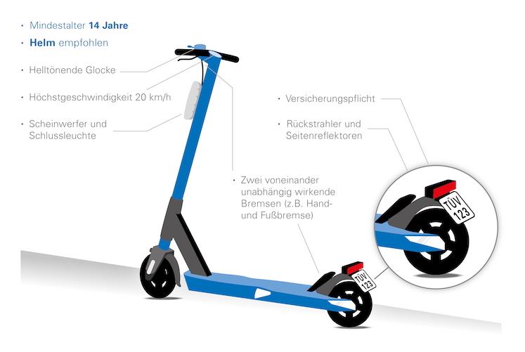 Ohne-Titel-4 in E-Scooter: Worauf Sie beim Kauf achten sollten