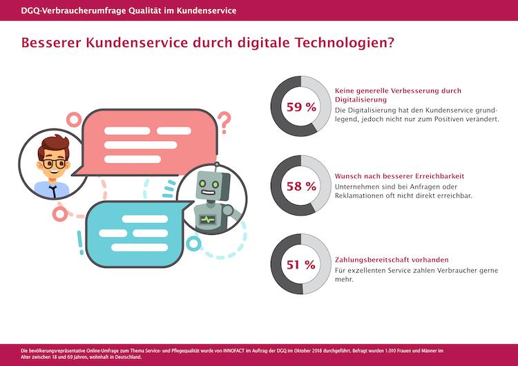in Deutsche stehen Digitalisierung im Kundenservice skeptisch gegenüber
