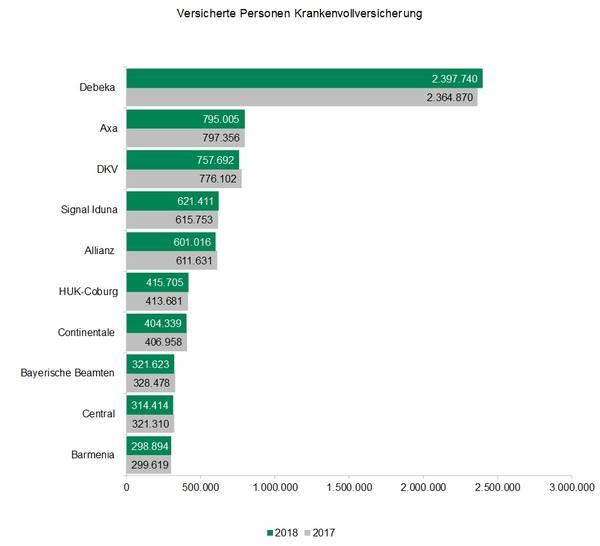 Csm Top 10 Vollversicherung 752be2912e in PKV: Diese Versicherer überzeugen noch Neukunden
