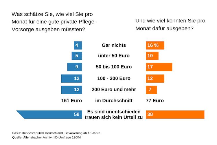 Grafik-allensbach-umfrage-pflegevorsorge in Umfrage: Jeder Dritte möchte mehr Geld in die Pflegevorsorge investieren