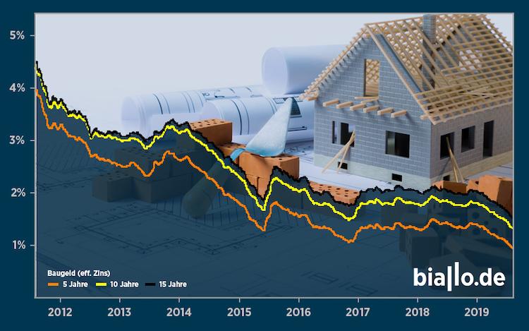 Grafik-zinsentwicklung-baugeld-07-2019 in Bauzinsen: Die Kurve sinkt weiter
