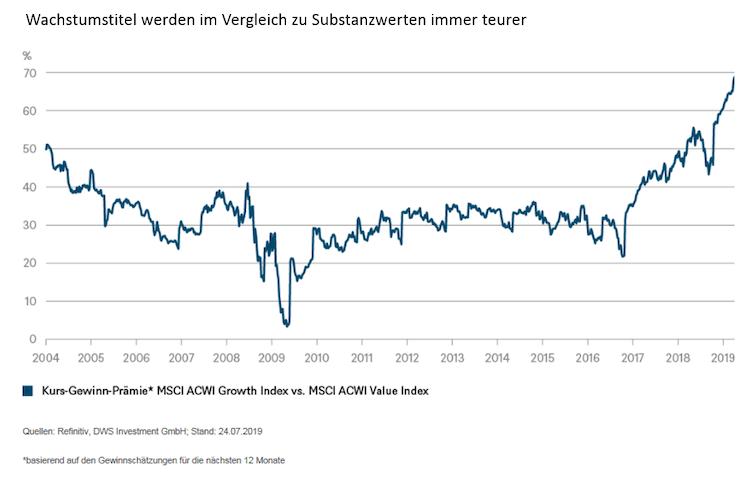 Image002-2-2 in Chart der Woche: Weiteres Wertwachstum für Wachstumswerte?