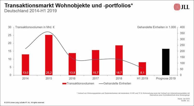 Image002 in Deutscher Wohninvestmentmarkt - quo vadis?