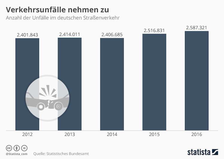 Infografik 10171 Verkehrsunfaelle In Deutschland N in Steigende Anzahl an Unfällen: Die Wenigsten verlaufen tödlich