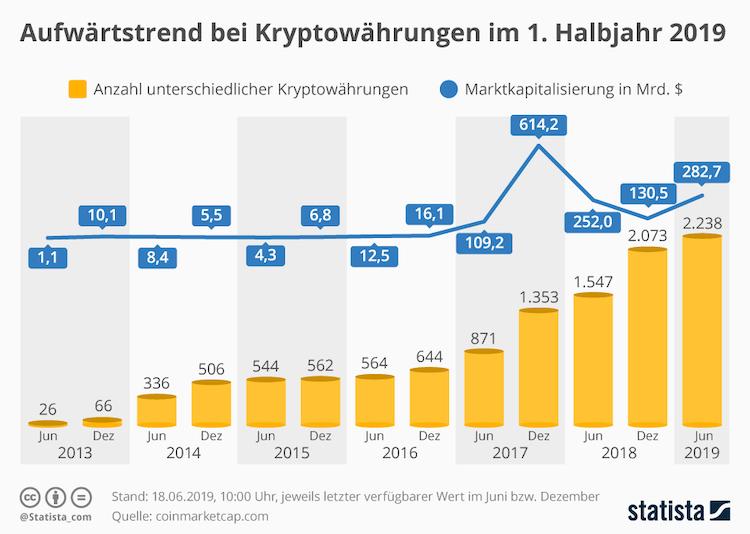 Infografik 12186 Unterschiedliche Krypto Coins Und Marktkapitalisierung N in Facebook: Wird Libra den Bitcoin schlagen?