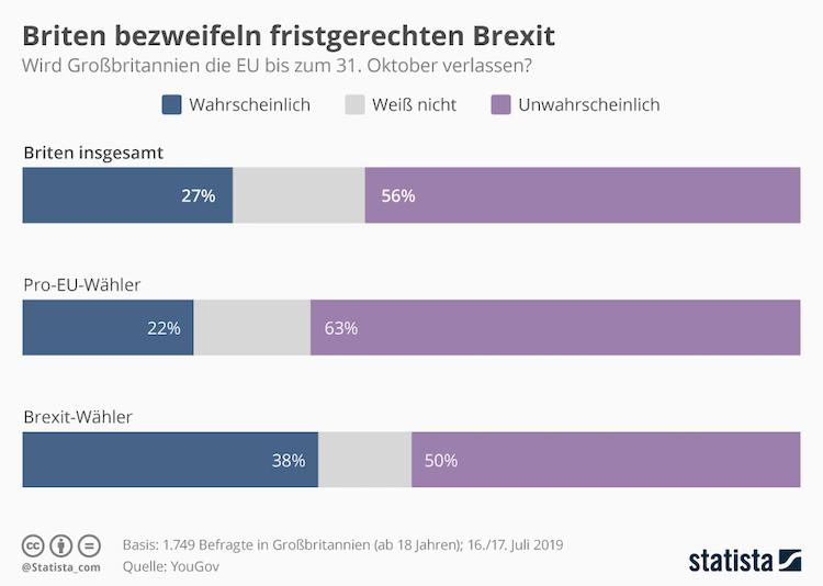 Infografik 18761 Umfrage Zum Fristgerechten Brexit Unter Boris Johnson N in Brexit: Briten zweifeln an fristgerechter Lösung