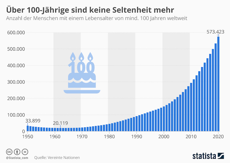 Infografik 18799 Zahl Der Ueber 100 Jaehrigen Weltweit N in Über 100-Jährige sind keine Seltenheit mehr