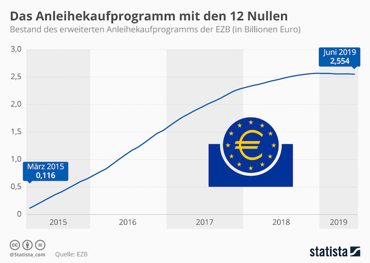 Infografik 18842 Bestand Des Anleihekaufprogramms Der Ezb N in EZB: Was es mit den Anleihekäufen auf sich hat