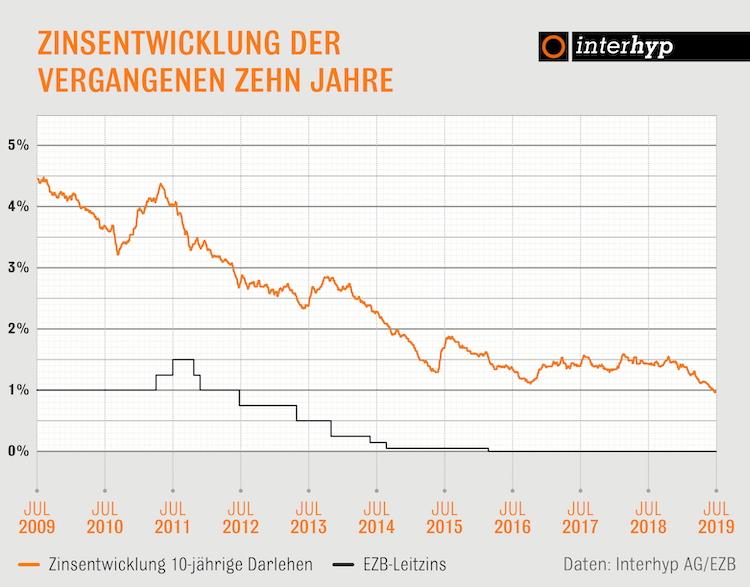 Interhyp-grafik-zinsentwicklung-bauzinzen 300dpi in Baugeld: Erwartungen an erneute Lockerung der Geldpolitik lässt Zinsen sinken