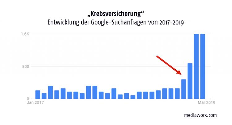 Krebsversicherung-google-suchanfragen-2017-2019-1024x552 in Google: Danach sucht die Branche