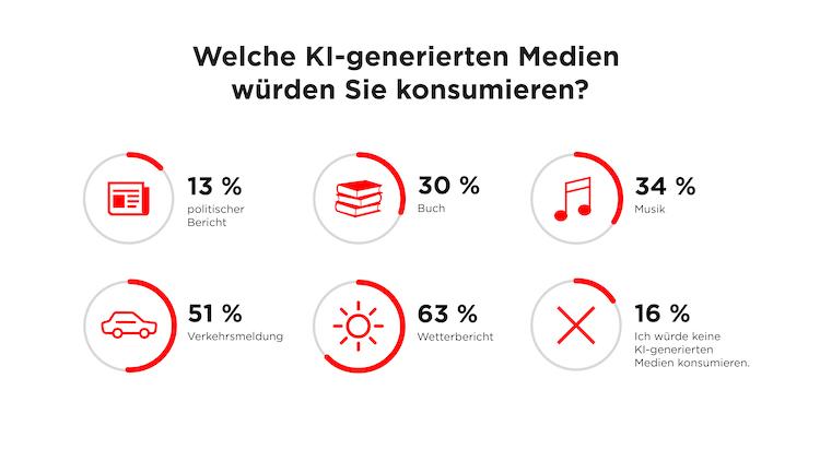 2Media Innovation Report Infografik 02-2 3x-100 in Medien: Mehr als jeder Zweite würde Inhalte durch Künstliche Intelligenz erstellte Inhalte konsumieren