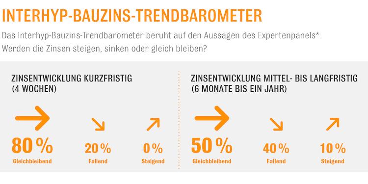 Bauzins-Trendbarometer-Interhyp in Zentralbanken bescheren Immobilienkäufern günstige Kredite