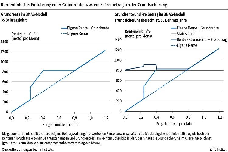 Ifo in Grundrente: Wieso das Angebot keine Lösung für drohende Altersarmut ist
