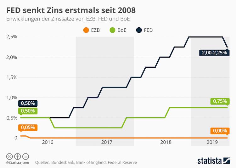 Infografik 4649 Entwicklung Der Leitzinsen N-2 in Zentralbanken: Die Entwicklung der Leitzinsen