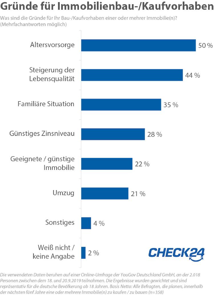 14381-2019-9-30 Check24 Umfrage-baufinanzierung in Immobilienerwerb: Deshalb kaufen die Deutschen
