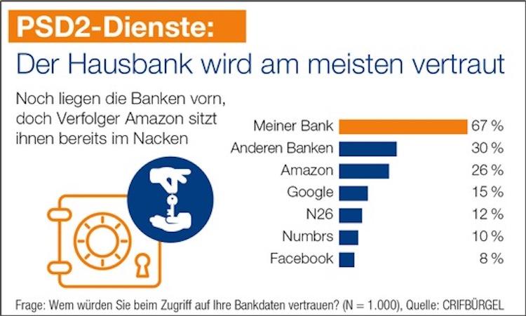 2019-09-16 Infografik PSD2-Der-Hausbank-wird-am-meisten-vertraut in Das Bankenmonopol auf Kontodaten endet – doch die Kunden sind ahnungslos