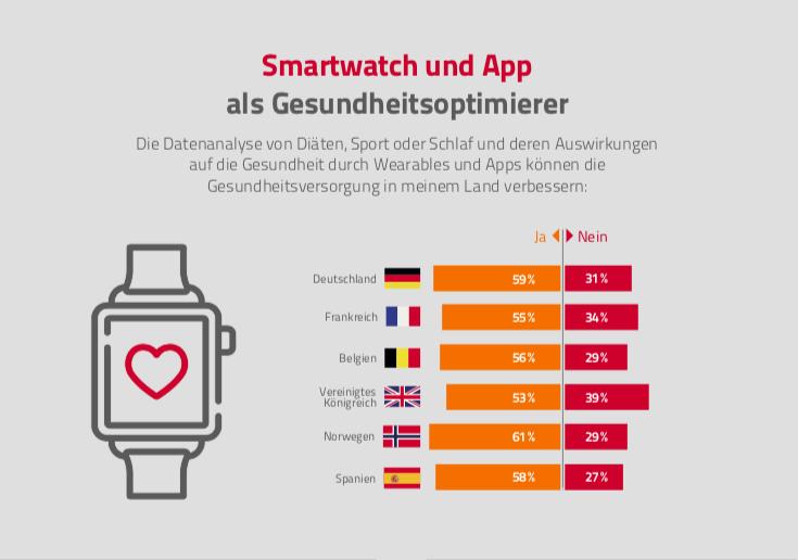 Bildschirmfoto-2019-09-05-um-11 45 11 in Digitale Gesundheitsreform: Deutsche sind Fans von Medizin-Apps