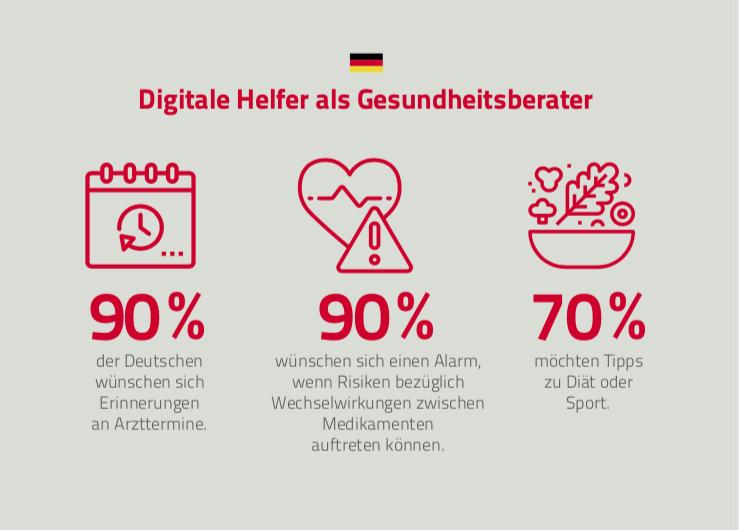 Bildschirmfoto-2019-09-05-um-11 45 20 in Digitale Gesundheitsreform: Deutsche sind Fans von Medizin-Apps