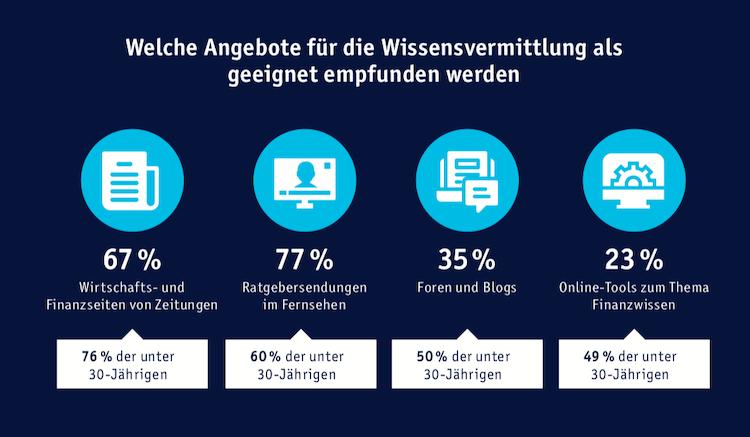 Bildschirmfoto-2019-09-13-um-10 14 49 in Erwerb von Finanzwissen: Mehrheit der Deutschen setzt auf Eigenverantwortung