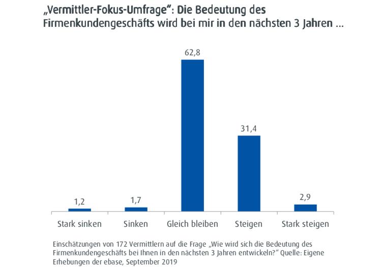 Bildschirmfoto-2019-09-24-um-07 54 46 in ebase: Fonds werden bei der Anlage von Betriebsvermögen immer beliebter