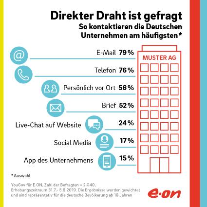 EON Infografik Kontaktaufnahme Mit Unternehmen in 60 Prozent der Deutschen begrüßen Digitalisierung der Service-Landschaft