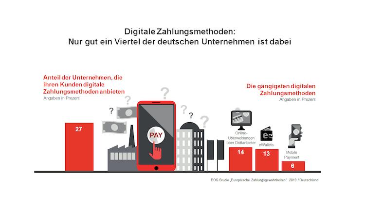 Infografik Digitale-Zahlungsmethoden-2019 in PSD2: Über den Status Quo