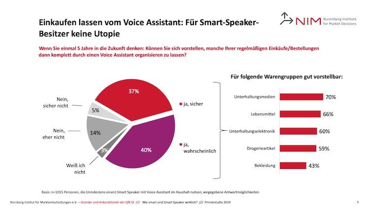 SmartSpeaker Studie Utopie in Alexa, Google Assistant, Siri und Co: Auf dem Weg zum Mitentscheider und Lebensberater