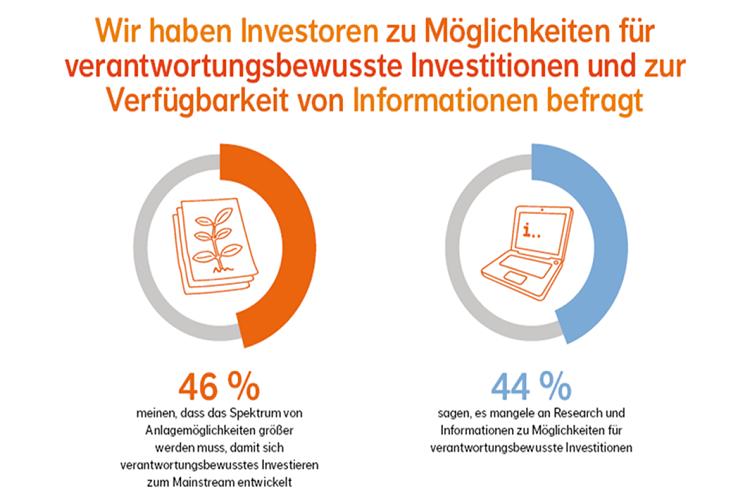 Image003 in Investorenumfrage: Mehr Angebot nachhaltiger Anlagemöglichkeiten gesucht