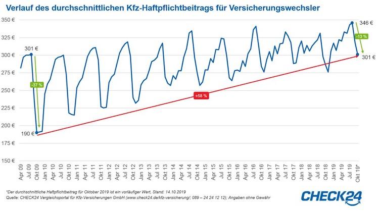 2019-10-15 CHECK24 Grafik Kfz-Haftpflichtverlauf in Kfz-Versicherung: Preiswettbewerb zeigt sich auch bei Kosten für Werbung bei Google