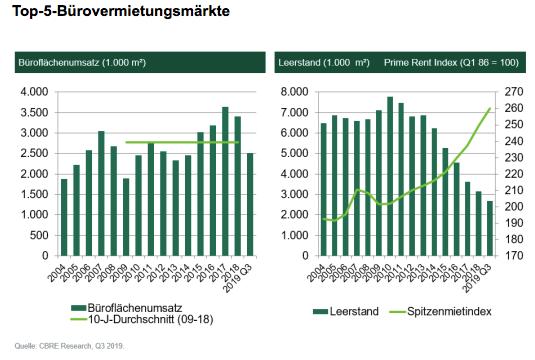 Bildschirmfoto-2019-10-02-um-13 45 38 in Büromarkt: Hoher Umsatz bei wenig Fläche