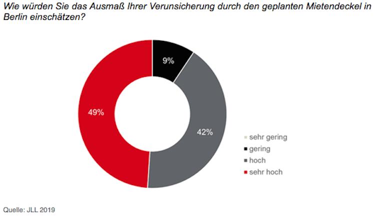 Bildschirmfoto-2019-10-07-um-17 47 13 in Berlin: Regulierungswahnsinn hat Konjunktur und Nebenwirkungen