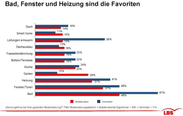 Bildschirmfoto-2019-10-08-um-14 41 41 in Was die Deutschen am liebsten modernisieren