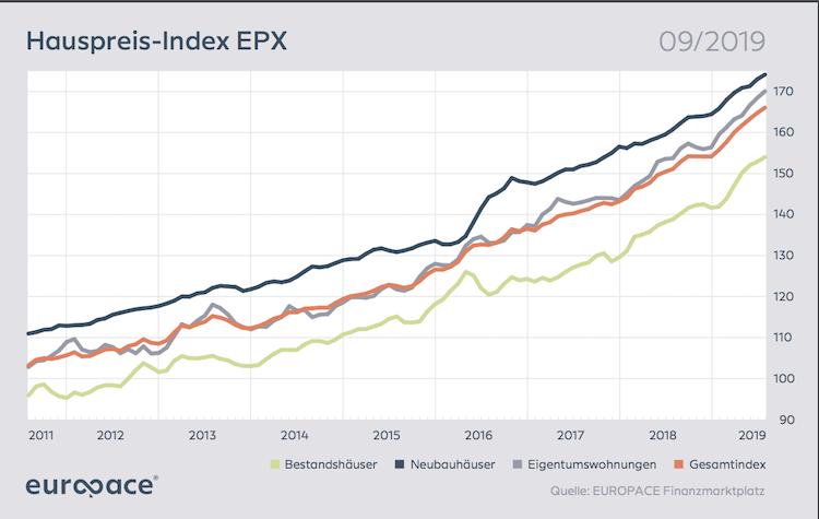 Bildschirmfoto-2019-10-28-um-18 16 58 in Hauspreise steigen weiter – Banken erhöhen Finanzierungsmarge
