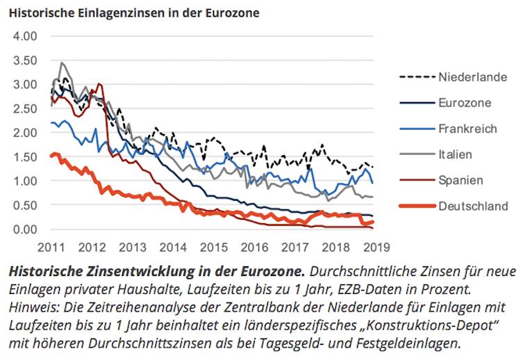 Bildschirmfoto-2019-10-30-um-11 02 42 in Zinspolitik: Europa und die Welt suchen den Optimismus