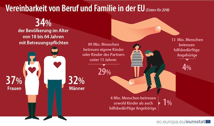 DE-201910-LFS1 in Vereinbarkeit von Beruf und Familie: 13 Millionen Europäer pflegen Angehörige
