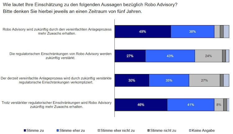Einscha Tzung Robo Advisory-Kopie in KI supported Kunden-Bank-Schnittstelle
