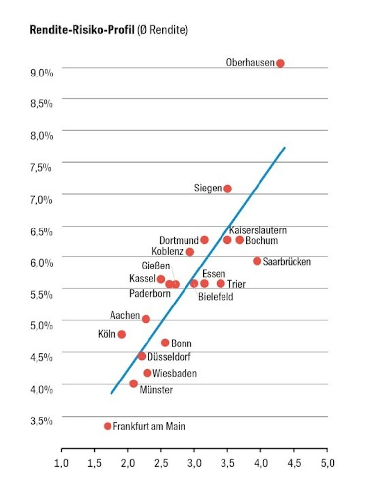 Grafik1 Rendite-Risiko-Profil-Kopie in Mittelstädte rocken Wohnimmobilienmärkte