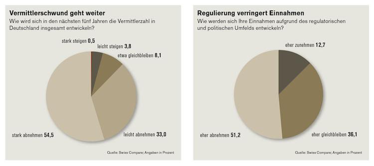 Studie-Swiss-Compare in Vermittlerstudie: Blick für das Wesentliche fehlt