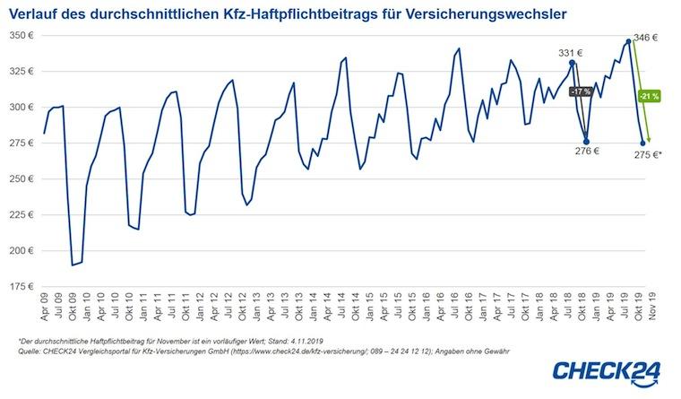 14485-2019-11-05 Check24 Grafik Kfzhaftpflichtverlauf in Kfz-Wechselgeschäft: Der Preiskampf ist eröffnet
