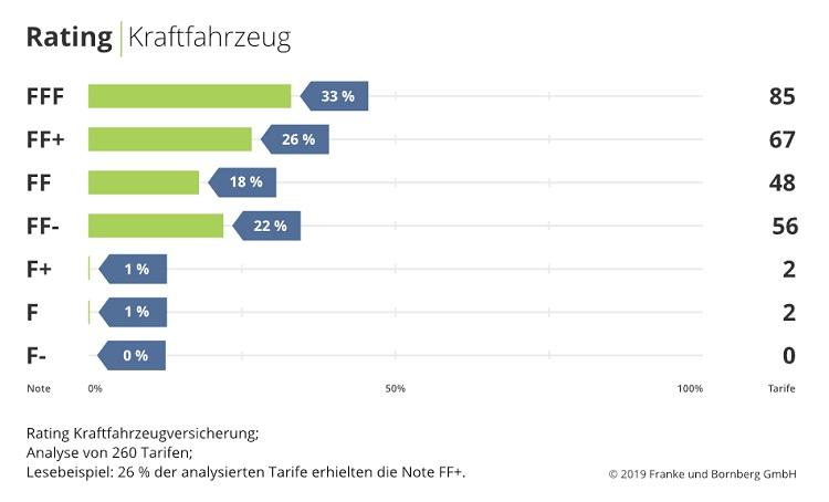 2019-11-04 KFZ-Rating Notenspiegel in Franke und Bornberg: Die besten Kfz-Versicherungen