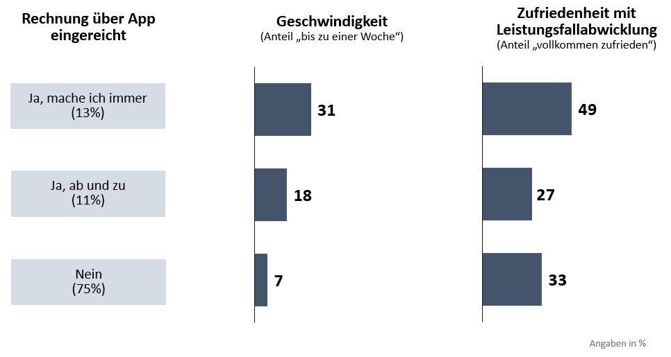 4-Mythen- Ber-den-digitalen-Kunden-in-der-Assekuranz-Folie3-1 in 4 Mythen über den digitalen Kunden in der Assekuranz
