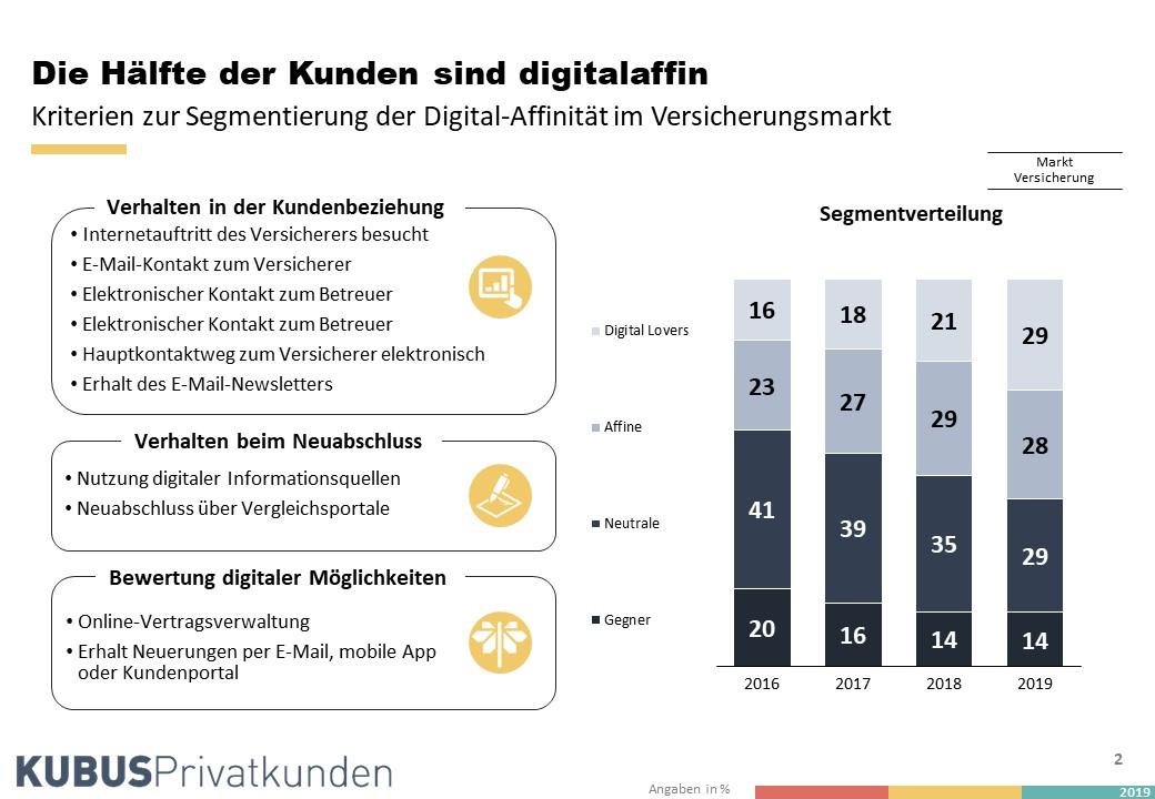 Artikel-Digitalisierung-Folie2 in 4 Mythen über den digitalen Kunden in der Assekuranz
