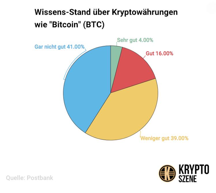 Bildschirmfoto-2019-11-06-um-13 28 33 in Bitcoin-Schreck: Deutsche haben nur wenig Vertrauen in Kryptowährungen