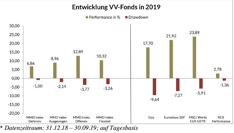 Bildschirmfoto-2019-11-06-um-23 49 08 in Vermögensverwaltende Fonds auf dem Performance-Prüfstand