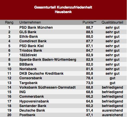 Bildschirmfoto-2019-11-07-um-10 47 05 in So zufrieden sind die Deutschen mit ihrer Bank