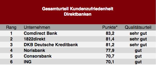 Bildschirmfoto-2019-11-07-um-10 47 52 in So zufrieden sind die Deutschen mit ihrer Bank