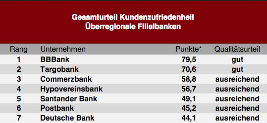 Bildschirmfoto-2019-11-07-um-10 48 56 in So zufrieden sind die Deutschen mit ihrer Bank