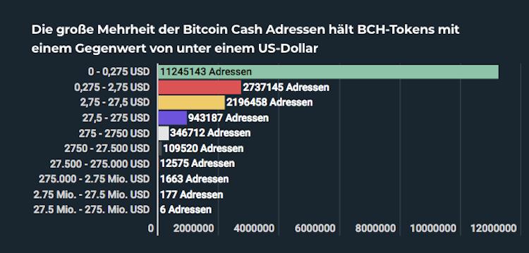 Bildschirmfoto-2019-11-08-um-09 52 45 in Riesige Vermögenslücke bei Bitcoin Cash