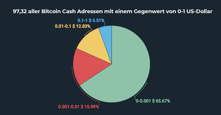 Bildschirmfoto-2019-11-08-um-09 53 14 in Riesige Vermögenslücke bei Bitcoin Cash