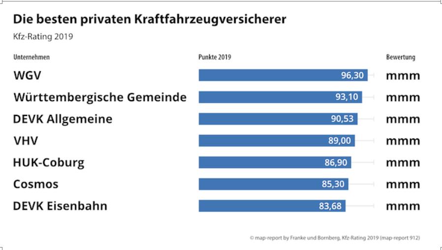 Bildschirmfoto-2019-11-08-um-13 47 09 in Die besten Kfz-Versicherer